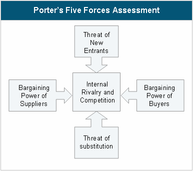blackberry porter five forces The competitive advantage analysis of the telecommunication combined five forces and swot analysis of this thesis five forces model (porter, 1985.